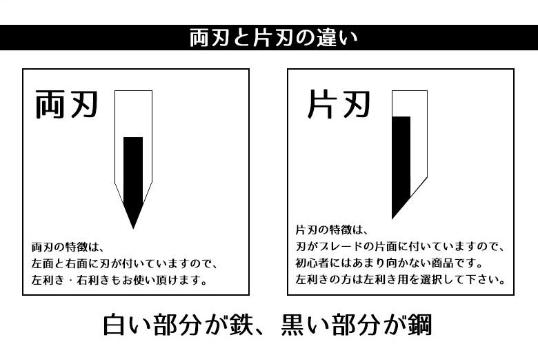 腰鉈の刃の形状説明